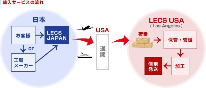 輸入サービスの流れ