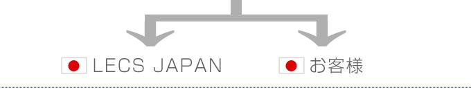 LECS JAPAN or お客様
