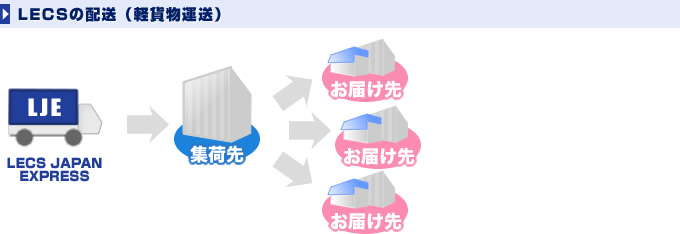 LECSの配送(軽貨物運送)